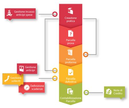 Flusso-Parcellazione-di-Studio-Expert-Up-il-software-per-Commercialisti-Dylog